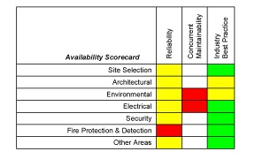 Data Center Risk Assessment