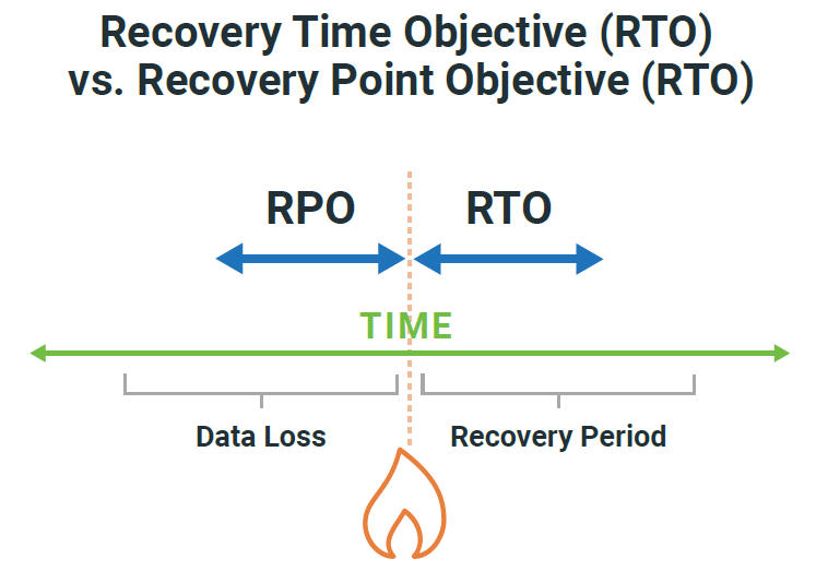 disaster recovery RPO RTP PTS