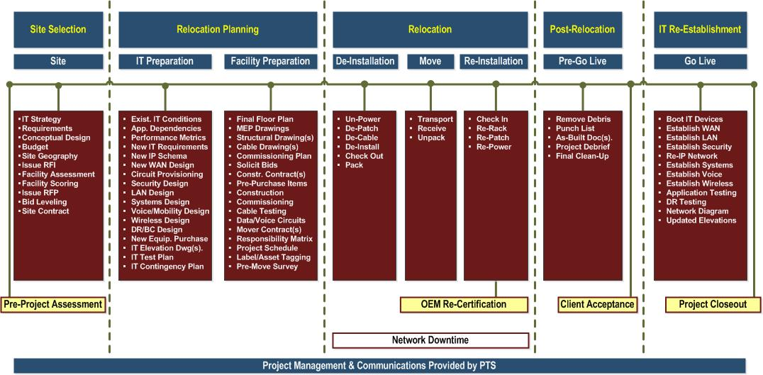 Data center relocation coordination implementation pts data center solutions for Network design and implementation plan
