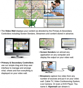 Hiperwall Video Wall System components
