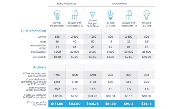 LED Lights Efficiency and Cost as Compared to Fluorescent and Incandescent