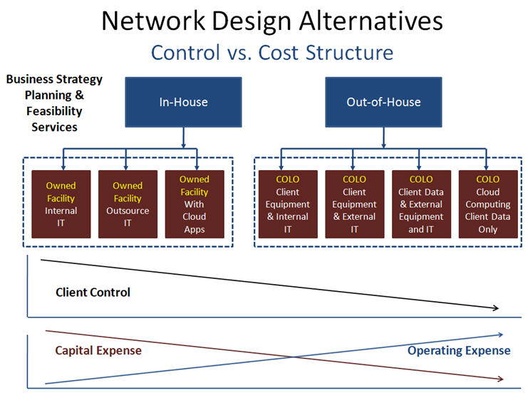Network Design Alternatives