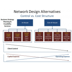 Data Center Facility Business Strategy Consulting