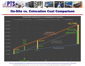 PTS Data Center Solutions White Paper on-site data center vs colocation vs cloud data center