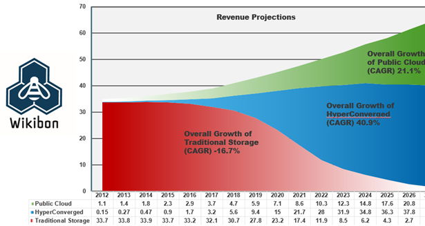 pts-revenue-projections-from-tomorrows-data-storage-leaders-edit