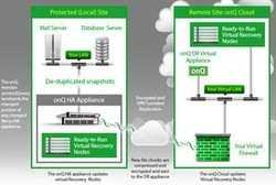 Quorum-hybrid-cloud-disaster-recovery-solution