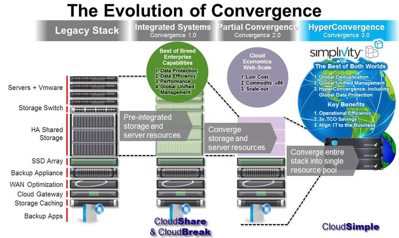 simplivity-evolution-of-convergence_2_800