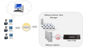 VDI VMware Horizon view with Tintri