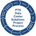 PTS Data Center Solutions Project Process