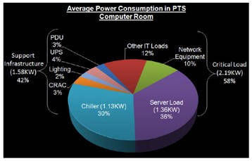 Computer Room Power Consumption