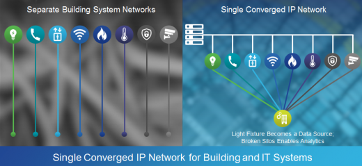 Converged IP Network for building and IT systems