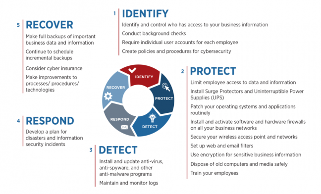 Cybersecurity Action Plan