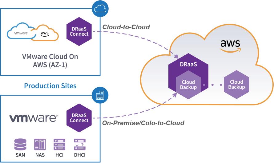 Datrium Cloud Backup