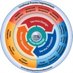 information technology infrastructure-library-ITIL-service-framework-full