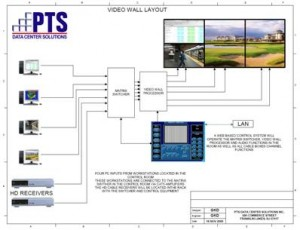 Network Operations Center - Video Wall