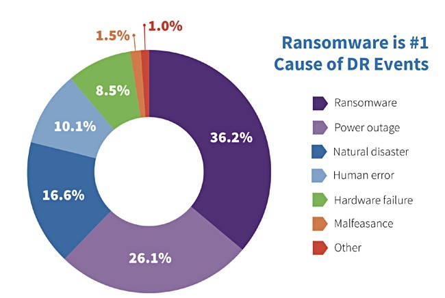 Ransomware is the Number One Cause of Disaster Recovery (DR) Events
