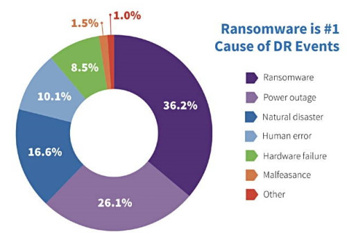 Ransomware Number One Cause of Disaster Recovery Events