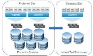 Tips for use of VMware vCenter Site Recovery Manager - PTS