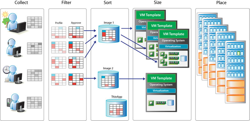 Data Center Virtualization